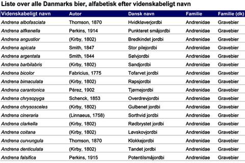 Navneliste over Danmarks bier