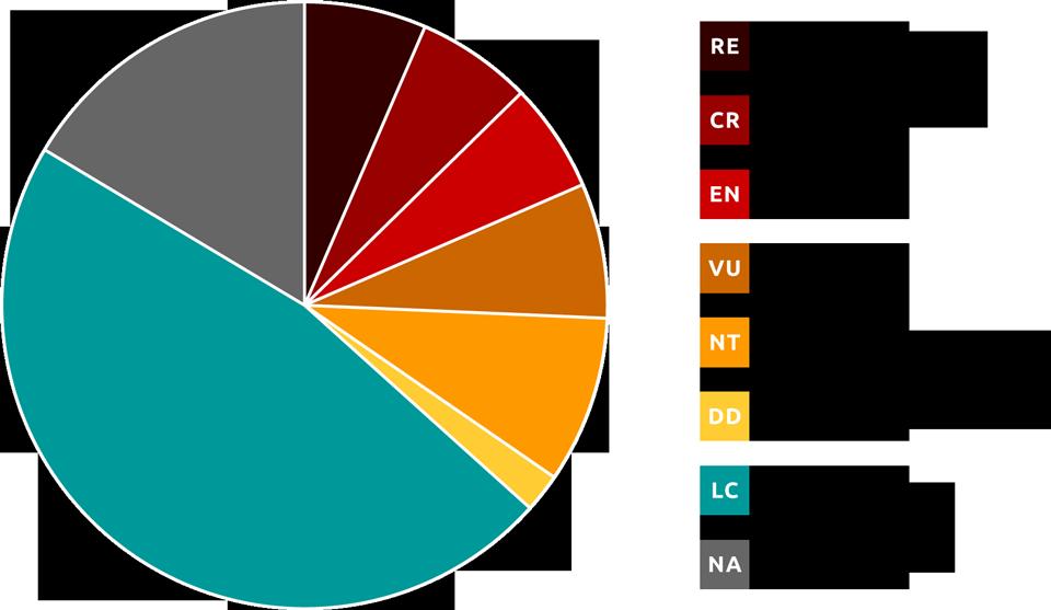 Rødliste, cirkeldiagram med fordeling af kategorier gældende for alle arter af bier registreret i Danmark