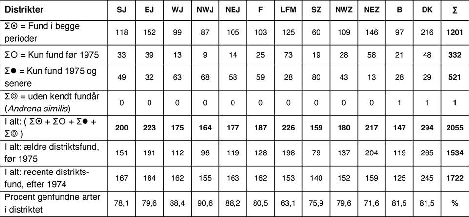 Madsen, Schmidt & Rasmussen, 2021: Opdateret distriktskatalog over Danmarks bier. tabel 3