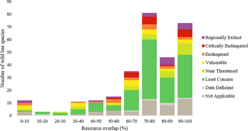 Fødeoverlap mellem honningbien og vilde bier. Rasmussen et al. 2021